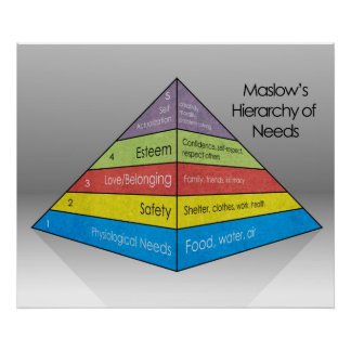 La jerarquía de Maslow del *UPDATED* de las necesi Póster