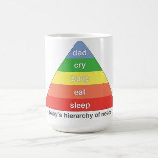 La jerarquía de necesidades - PAPÁ del bebé Taza Clásica