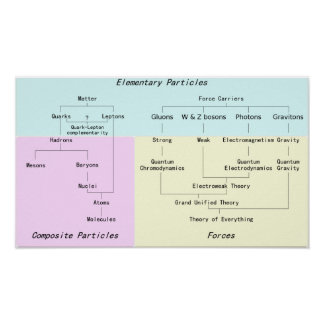 La jerarquía del poster de las partículas subatómi