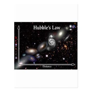 La ley de Hubble Postales