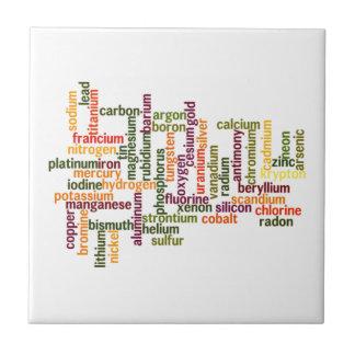 La mayoría de los elementos comunes (química de la tejas  ceramicas