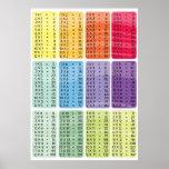 La multiplicación mide el tiempo de la tabla - imp posters