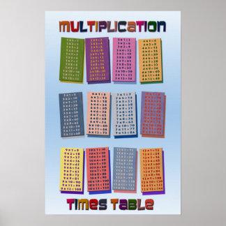 La multiplicación mide el tiempo del poster de las póster