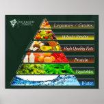 La pirámide de alimentación REAL Poster