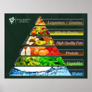 La pirámide de alimentación REAL Póster
