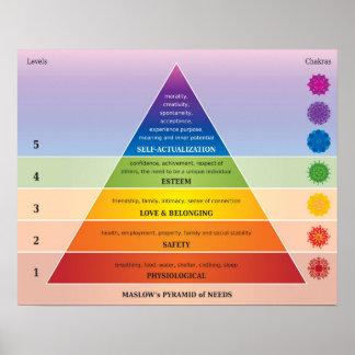 La pirámide de Maslow del diagrama/de la carta de Póster
