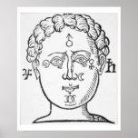 La posición de los planetas en la cabeza humana, p posters