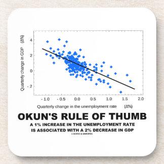 La regla empírica de Okun (economía de la Posavaso
