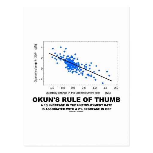 La regla empírica de Okun (economía de la regresió Postales