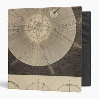 """La Sistema Solar con órbitas Carpeta 1 1/2"""""""
