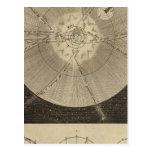 La Sistema Solar con órbitas Postales