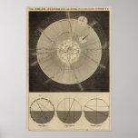 La Sistema Solar con órbitas Poster