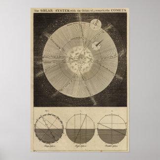 La Sistema Solar con órbitas Póster