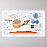 La Sistema Solar Impresiones