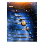 La Sistema Solar Postal