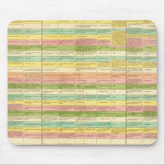 La tabla compara las constituciones de los E.E.U.U Alfombrilla De Ratones