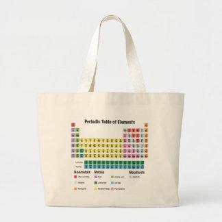 La tabla de elementos periódica bolsa tela grande