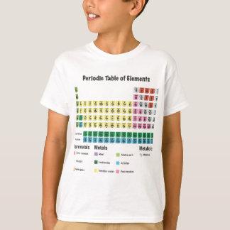 La tabla de elementos periódica playera