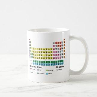 La tabla de elementos periódica taza básica blanca