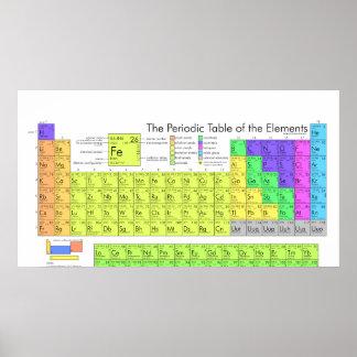 La tabla periódica completa de elementos químicos posters