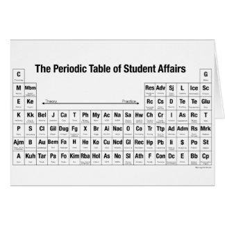 La tabla periódica de asuntos de estudiante felicitacion