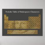 La tabla periódica de caracteres de Shakespeare Póster