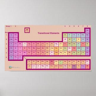 ¿La tabla periódica… de elementos? Póster