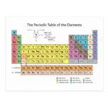 La tabla periódica de la postal de los elementos