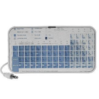 La tabla periódica de los elementos mp3 altavoces