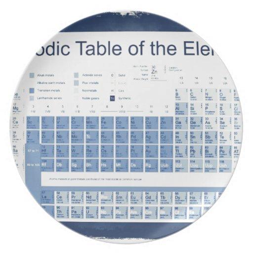La tabla periódica de los elementos plato de comida