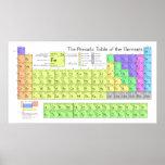 La tabla periódica de los elementos poster