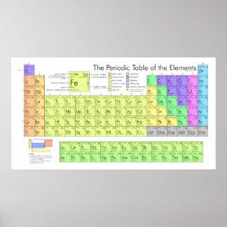 La tabla periódica de los elementos póster