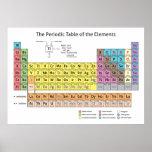 La tabla periódica del poster de los elementos