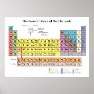 La tabla periódica del poster de los elementos póster
