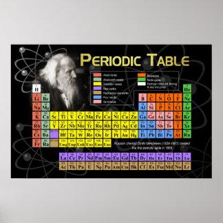 La tabla periódica posters