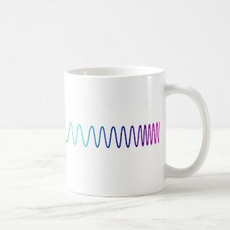 La taza del Spectroscopist