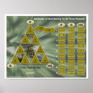 La trinidad y las cualidades de dios póster