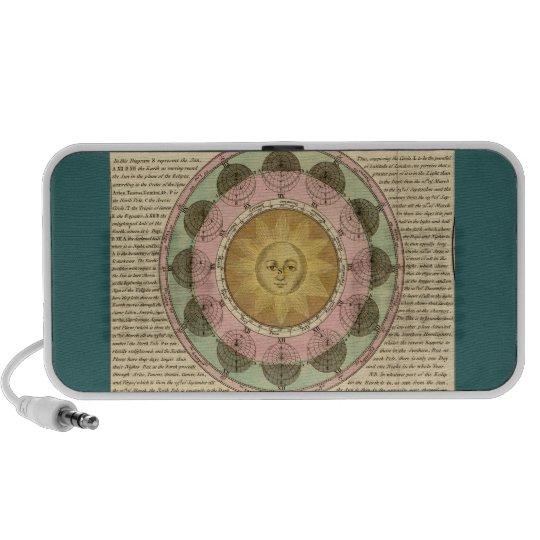 La vicisitud de las estaciones explicadas - iPod altavoz