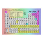 Large Periodic Table of Chemical Elements Print