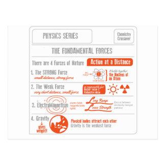 Las cuatro series fundamentales de la física de postales