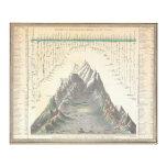 Las montañas 1850 del mundo comparativo de la cart impresiones de lienzo