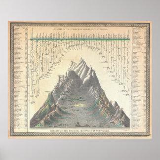 Las montañas 1850 del mundo comparativo de la cart posters