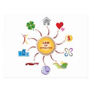 Law of Attraction Abundance Wheel / Circle / Sun Postcard