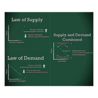 Law of Supply and Demand Poster