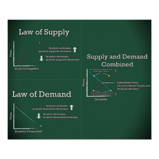supply and demand computers essay Free products supply & demand essays for students use myessayservicescom papers to help you  home » supply & demand essay examples & outline supply & demand essay examples & outline.