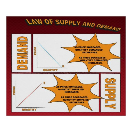Law Of Supply And Demand Poster Zazzle