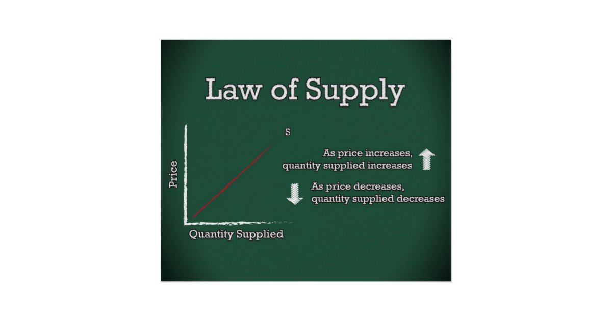 Law Of Supply Updated Poster Zazzle