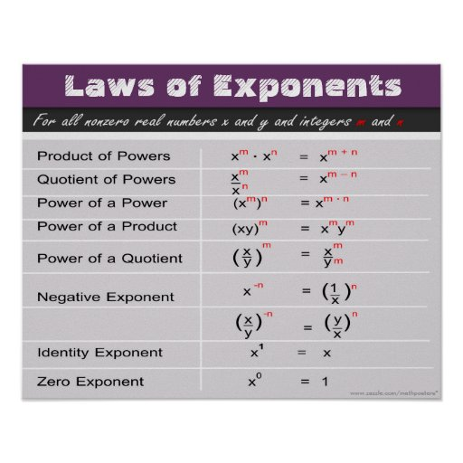 Laws Of Exponents Math Poster Zazzle