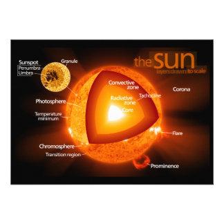 Layered Diagram of Earth's Sun Personalized Invites