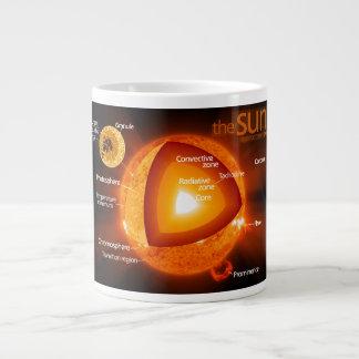 Layered Diagram of Earth's Sun Large Coffee Mug